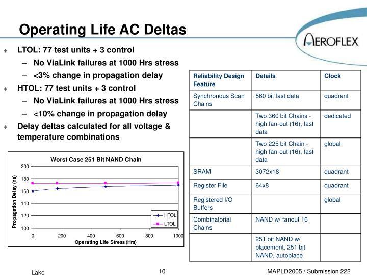 Operating Life AC Deltas
