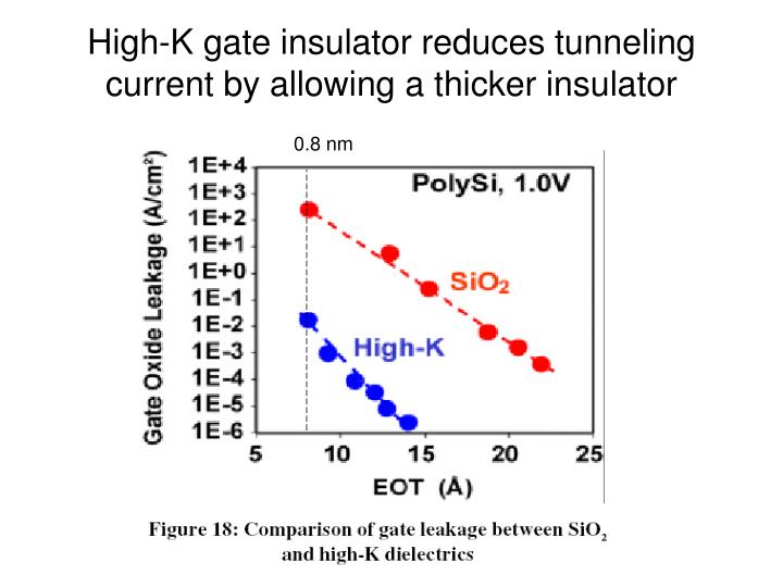 High-K gate insulator reduces tunneling current by allowing a thicker insulator