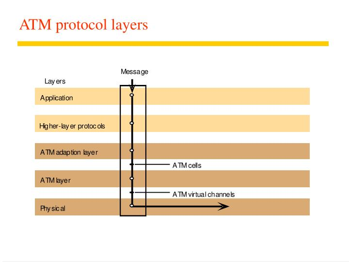 ATM protocol layers