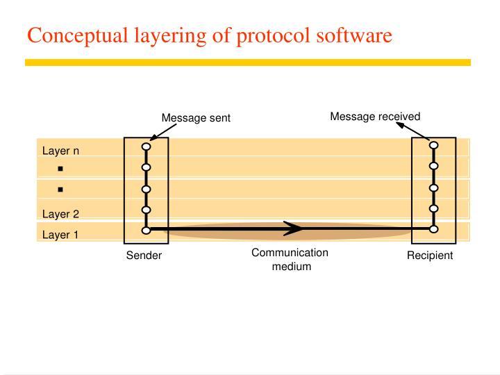 Conceptual layering of protocol software