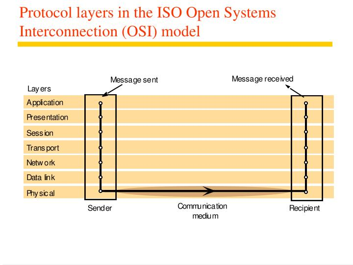 Protocol layers in the ISO Open Systems Interconnection (OSI) model