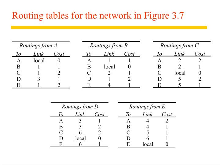 Routings from A