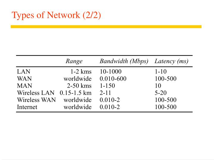 Types of Network (2/2)