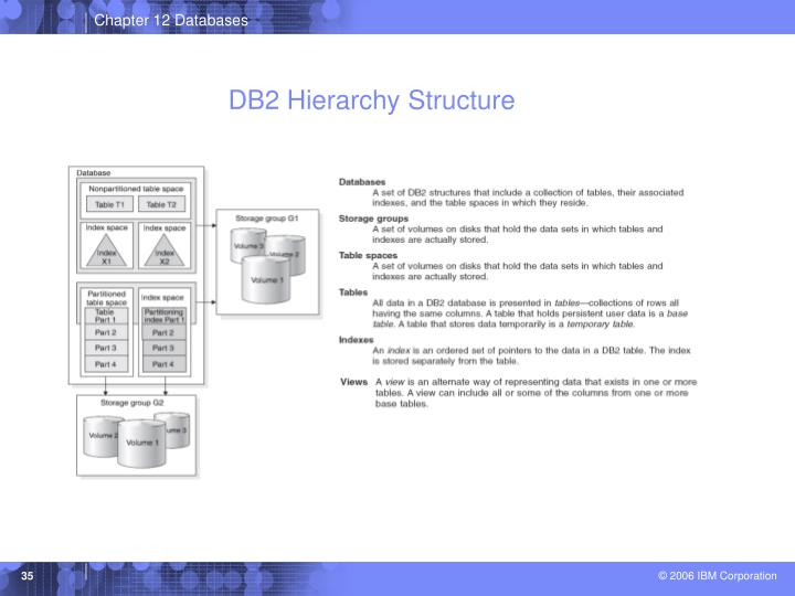 DB2 Hierarchy Structure