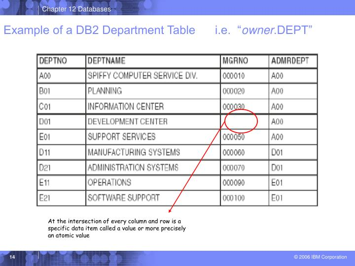 """Example of a DB2 Department Table      i.e.  """""""