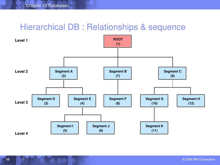 Hierarchical DB : Relationships & sequence