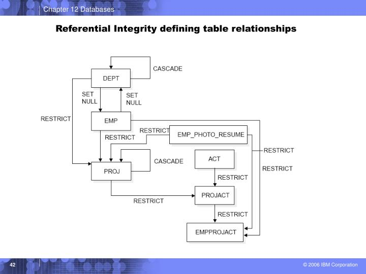 Referential Integrity defining table relationships