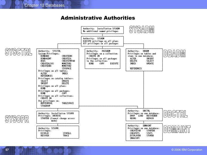 Administrative Authorities