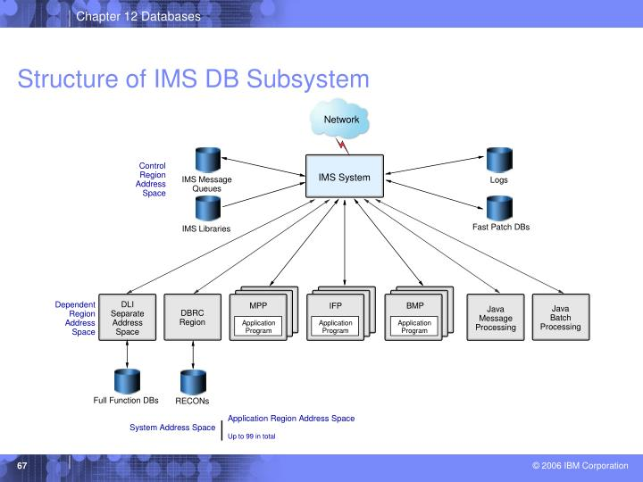 Structure of IMS DB Subsystem
