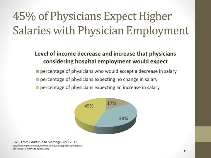 45% of Physicians Expect Higher Salaries with Physician Employment