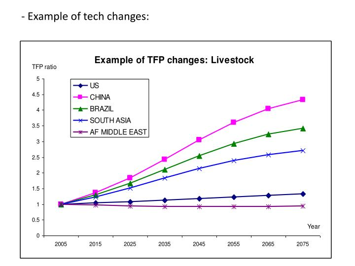 - Example of tech changes: