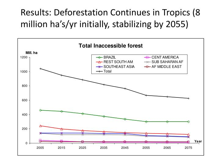 Results: Deforestation Continues in Tropics (8 million ha's/yr initially, stabilizing by 2055)
