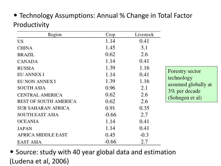 Technology Assumptions: Annual % Change in Total Factor Productivity