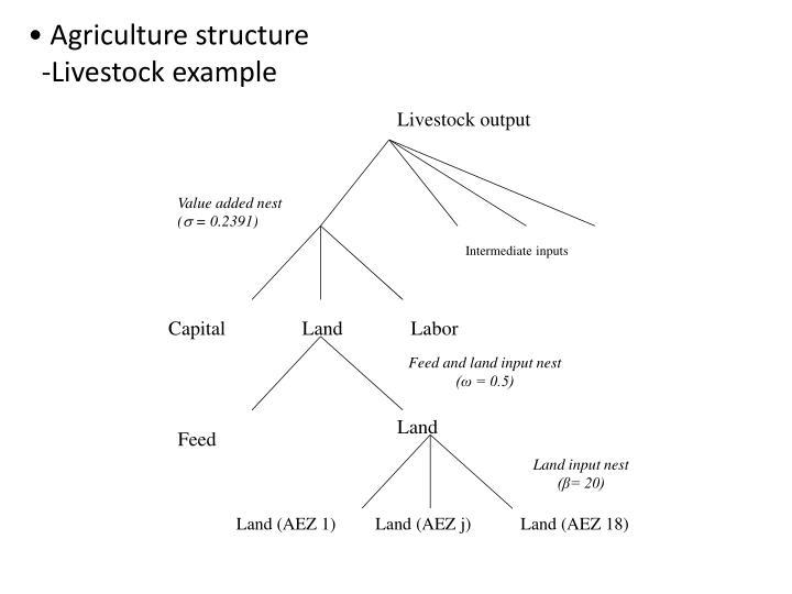 Livestock output