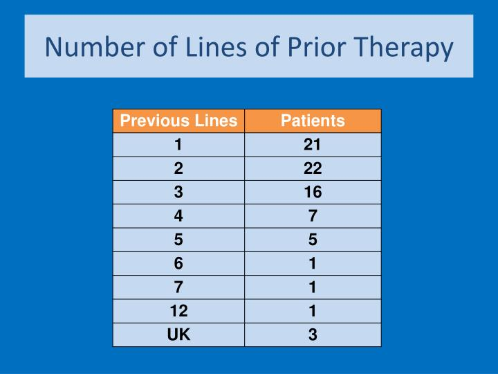 Number of Lines of Prior Therapy