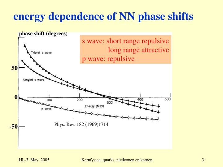Energy dependence of nn phase shifts