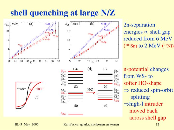 shell quenching at large N/Z