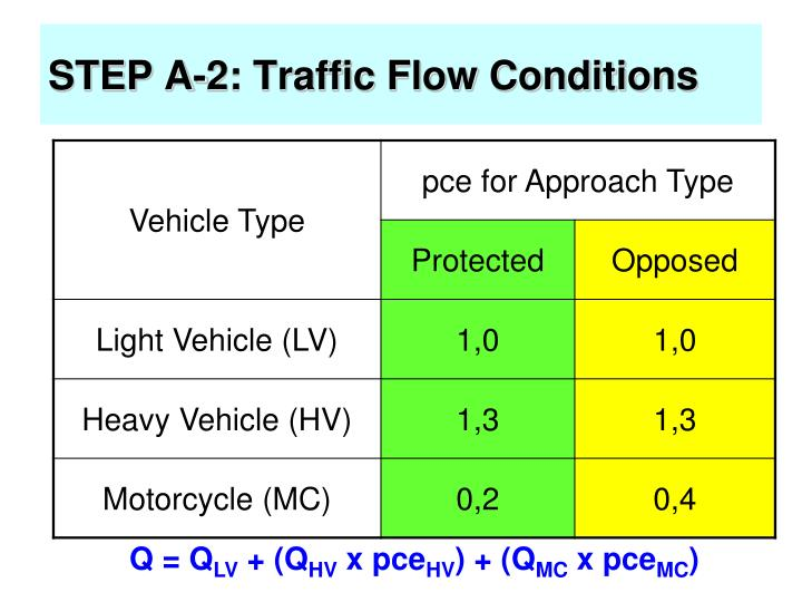 STEP A-2: Traffic Flow Conditions