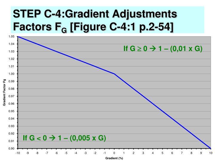 STEP C-4:Gradient Adjustments Factors F