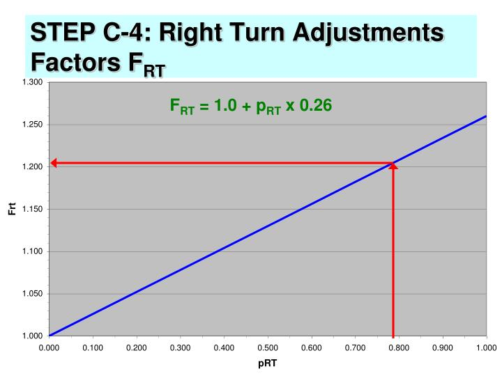STEP C-4: Right Turn Adjustments Factors F