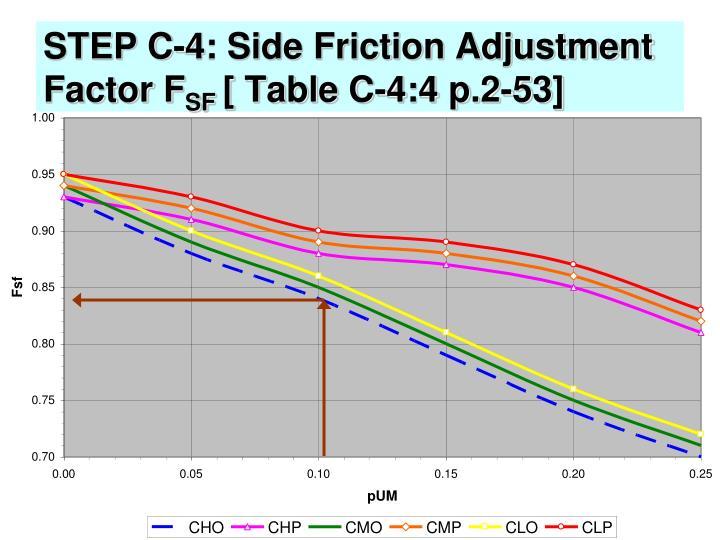 STEP C-4: Side Friction Adjustment Factor F