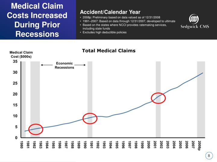 Medical Claim Costs Increased