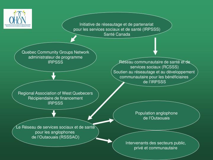 Initiative de réseautage et de partenariat