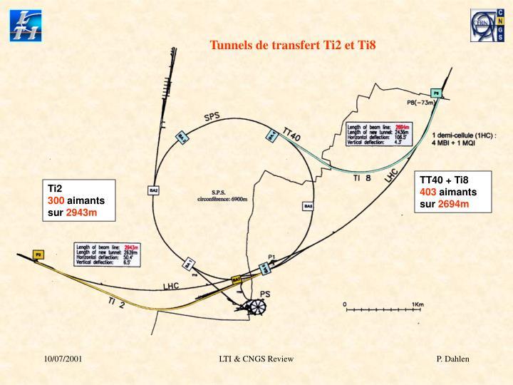 Tunnels de transfert Ti2 et Ti8