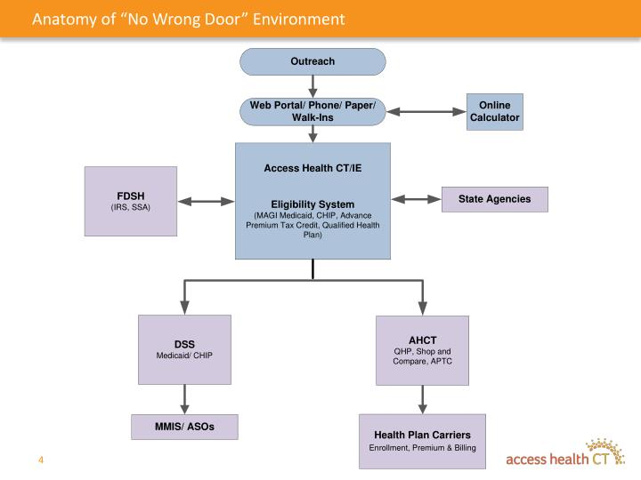 "Anatomy of ""No Wrong Door"" Environment"