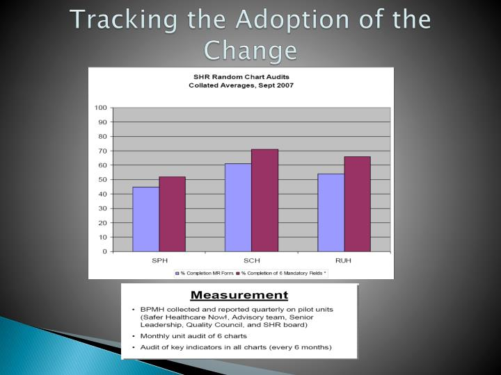 Tracking the Adoption of the Change