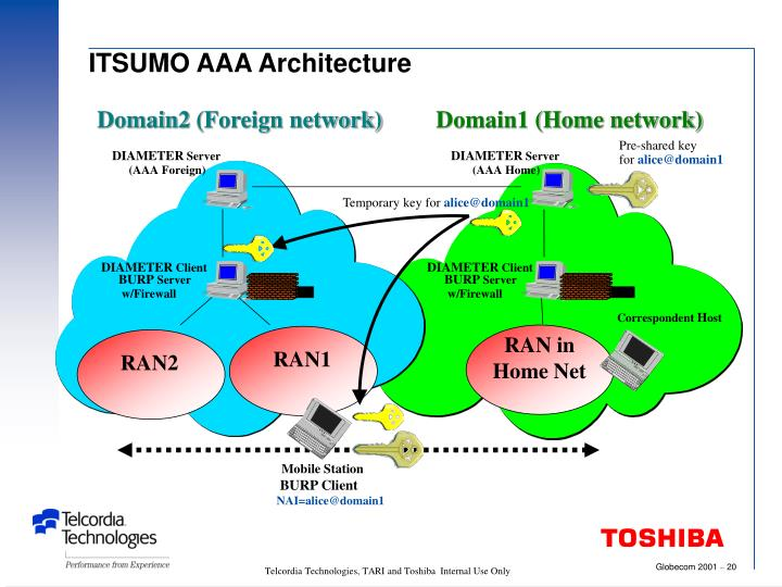 ITSUMO AAA Architecture