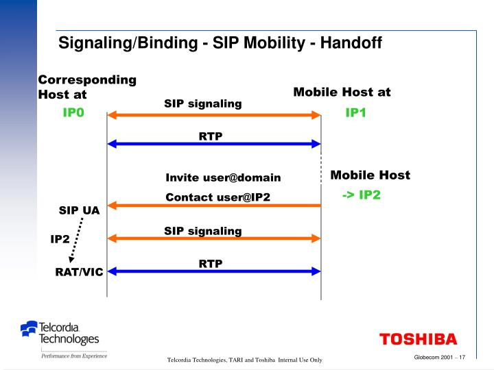 Signaling/Binding - SIP Mobility - Handoff