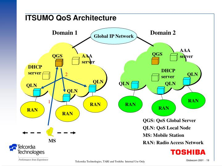 QGS: QoS Global Server