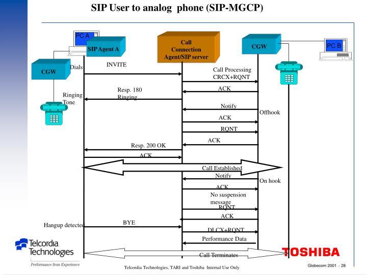 SIP User to analog  phone (SIP-MGCP)