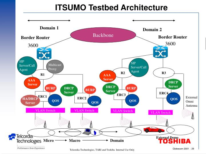 ITSUMO Testbed Architecture