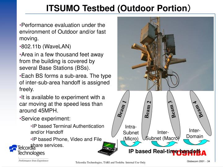 ITSUMO Testbed (Outdoor Portion)