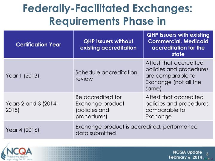 Federally facilitated exchanges requirements phase in