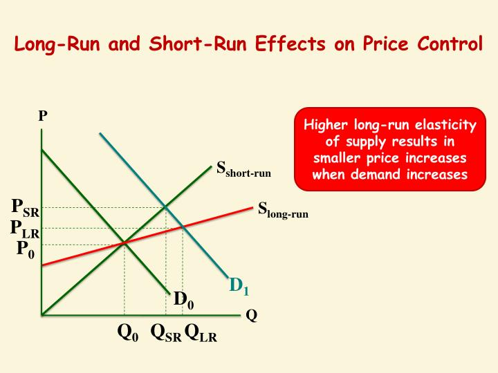 Long-Run and Short-Run Effects on Price Control