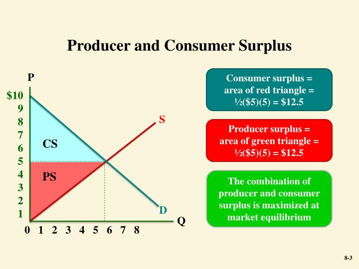 Producer and Consumer Surplus