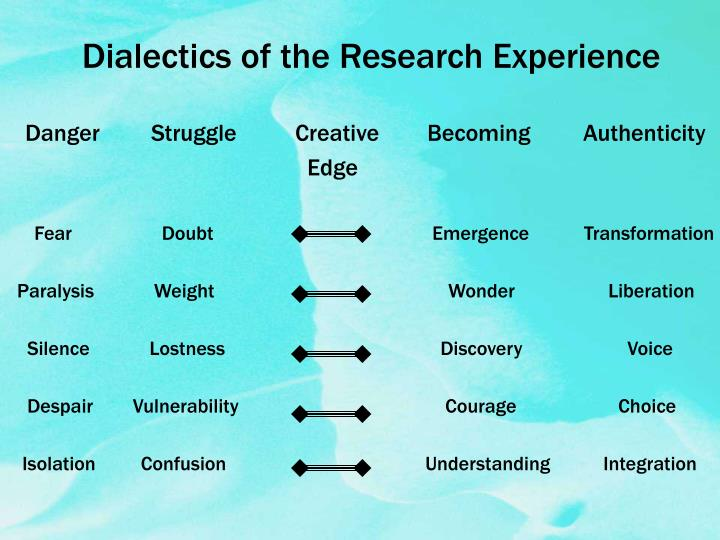 Dialectics of the Research Experience