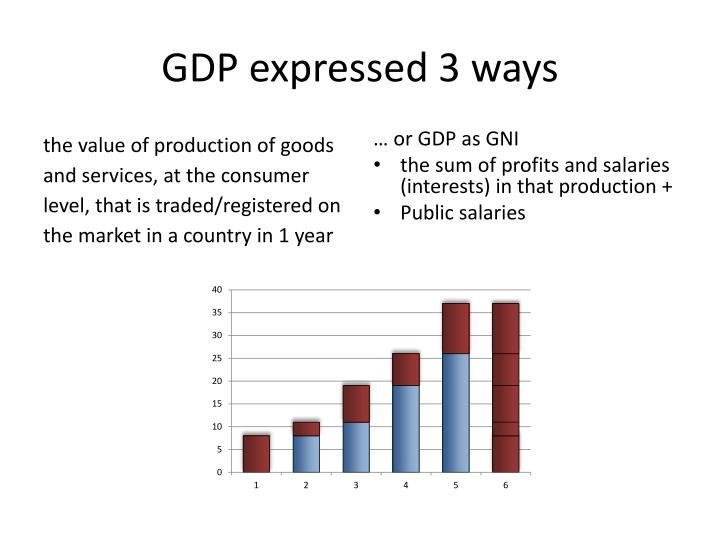 GDP expressed 3