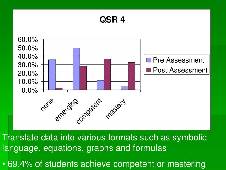 Translate data into various formats such as symbolic language, equations, graphs and formulas