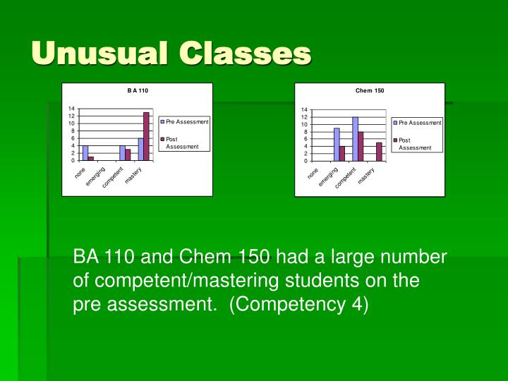 Unusual Classes