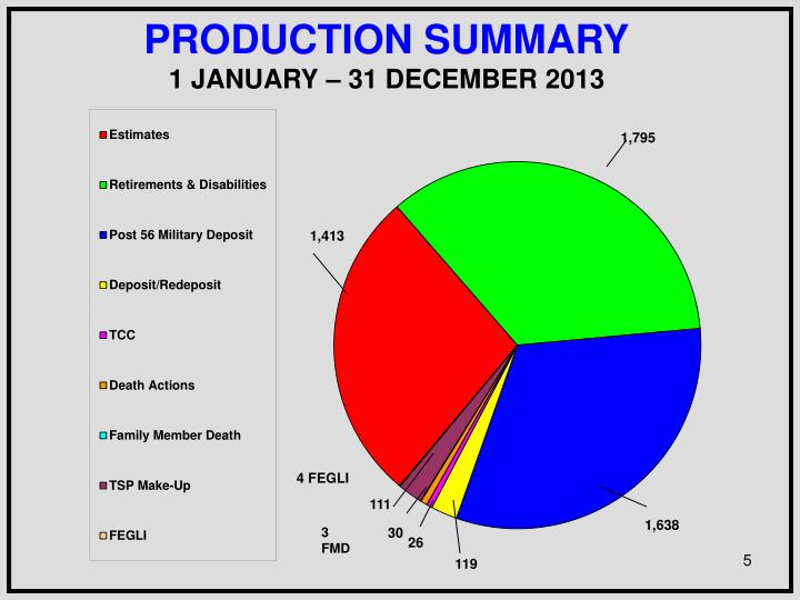 PRODUCTION SUMMARY