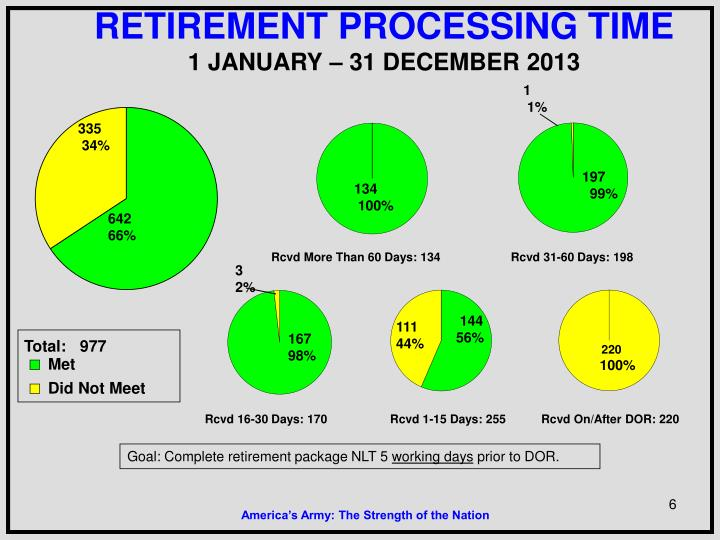 RETIREMENT PROCESSING TIME