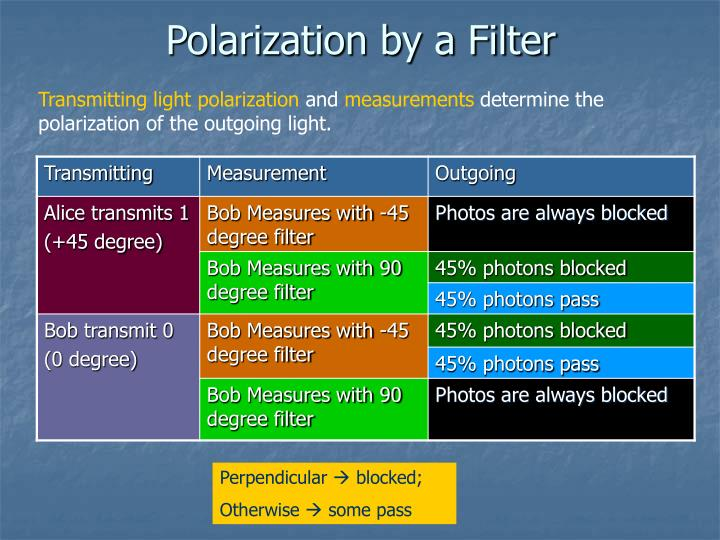 Polarization by a Filter