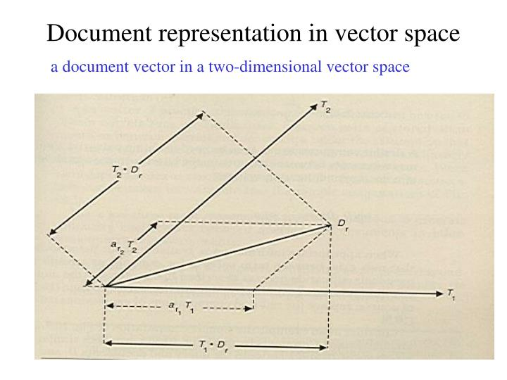 Document representation in vector space