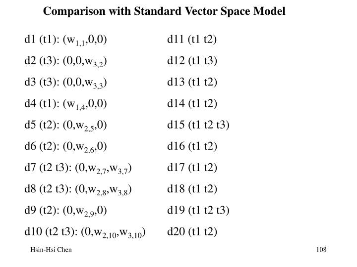Comparison with Standard Vector Space Model