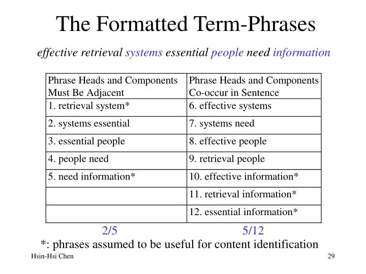 The Formatted Term-Phrases