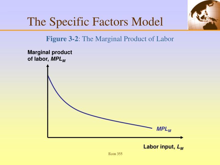 Marginal product